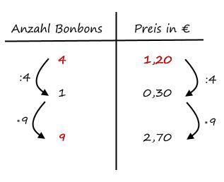 Dreisatz Einfach Rechnen Mathe Brinkmann 12